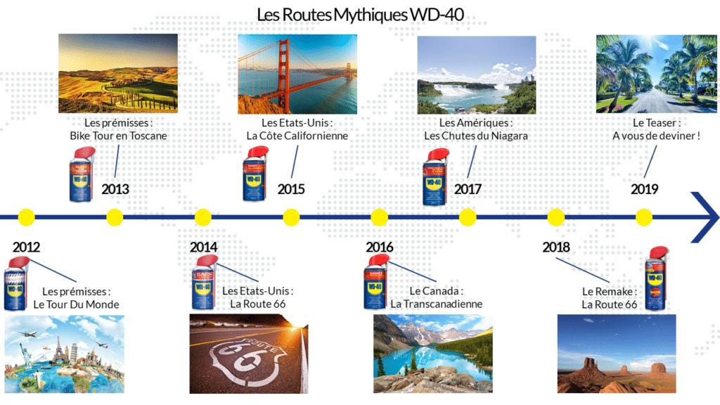 WD-40 Inside | Les Routes Mythiques | Juillet 2018