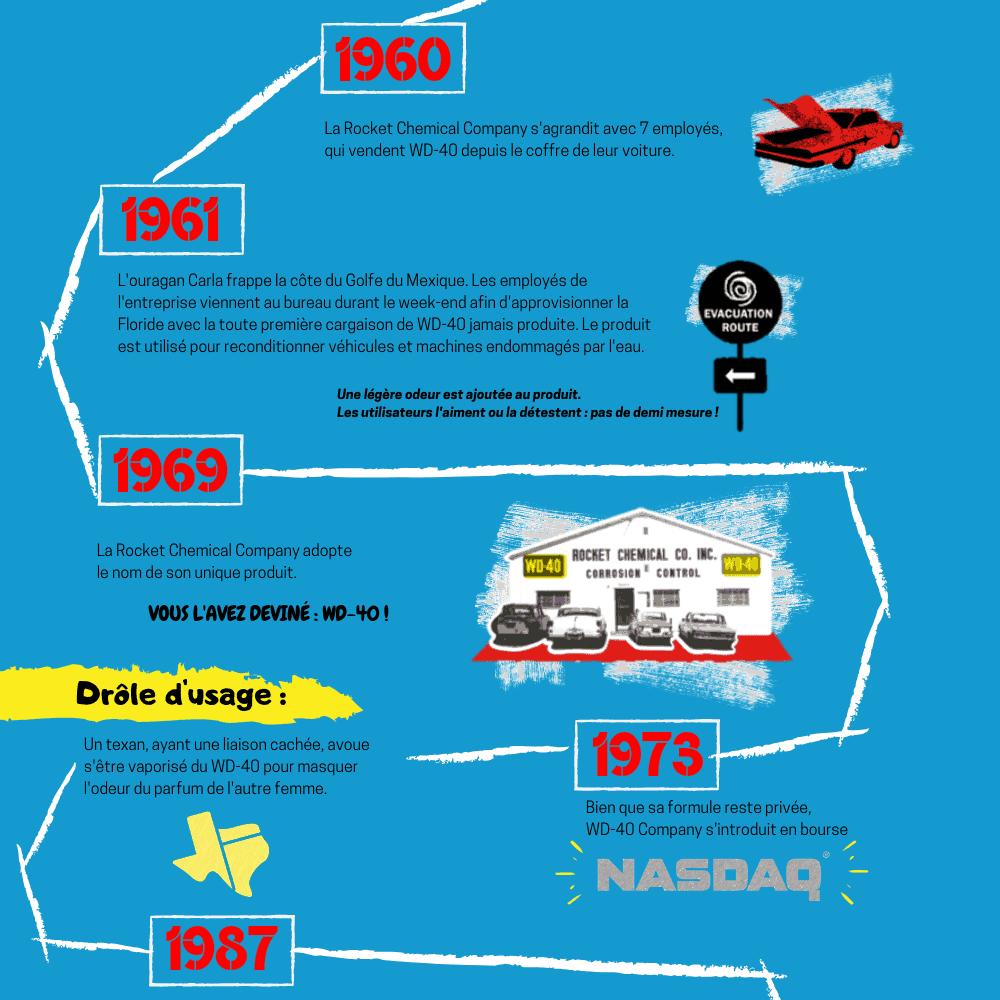 WD-40 Inside | Décembre 2018 | Infographie histoire de WD-40